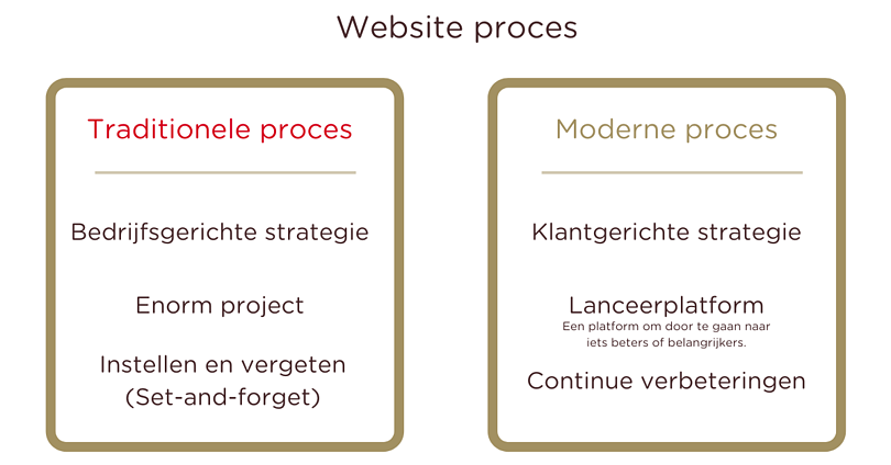 Website proces - Lab701
