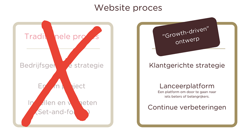 Website proces - Growth Drive Desing