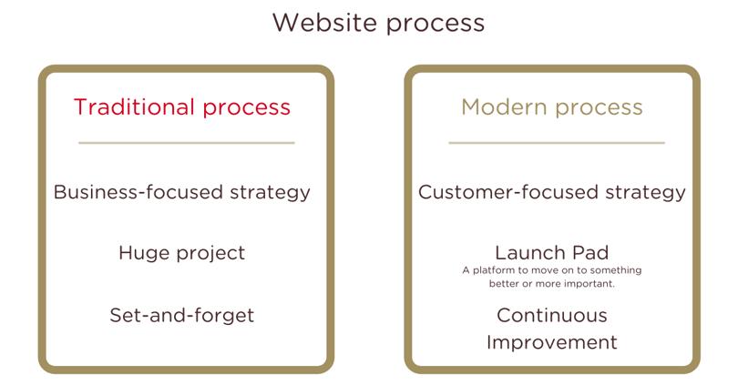 Website Process - Lab701
