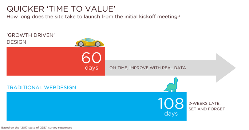 Quicker Time To Value - Lab701