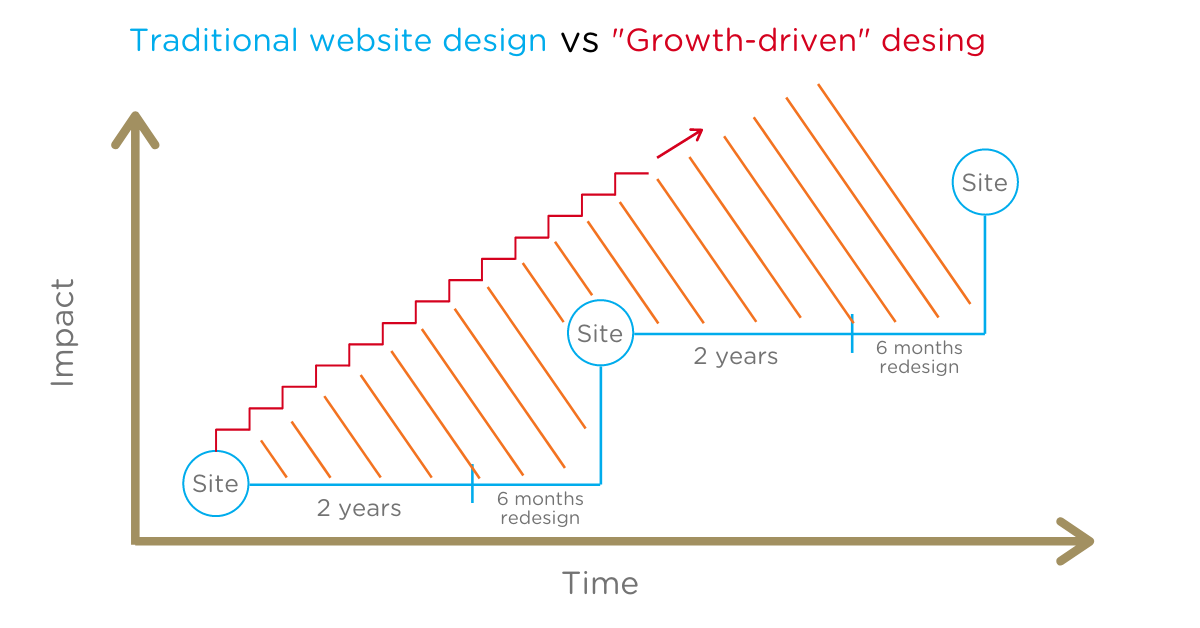 Growht-driven design - Lab701